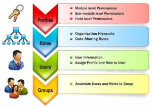 VTiger CRM: il software gestione clienti intelligente